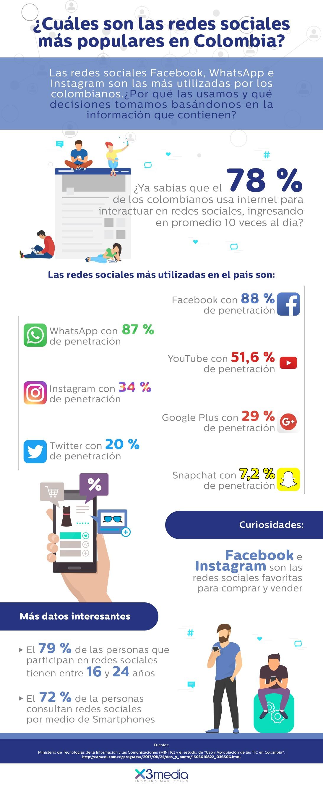 Infografia - Cuáles son las redes sociales más populares