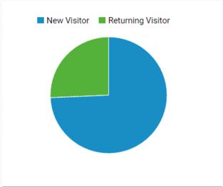 visitantes-google-analytics